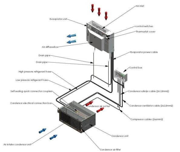 dc 7200 24v dc refugee shelter split air conditioner dehumidifier rh dcairco com Hydraulic Mining Diagram Coal Mining Method Diagram